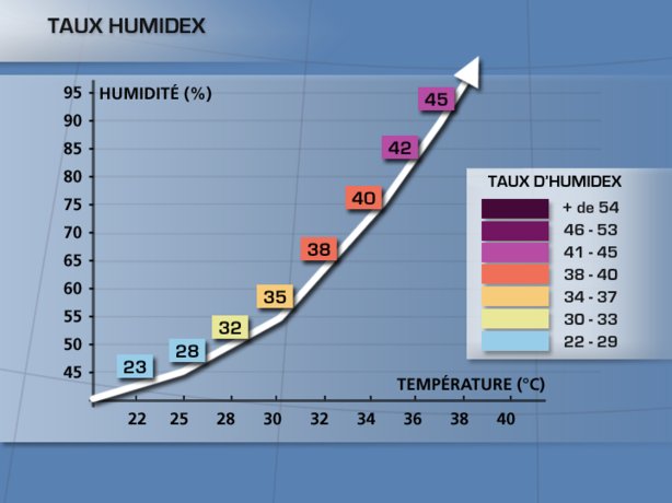 Taux humidex