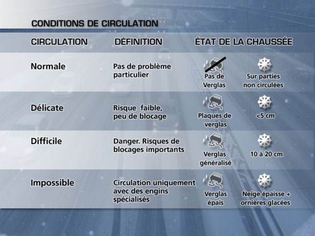 Neige : point sur les conditions de circulation