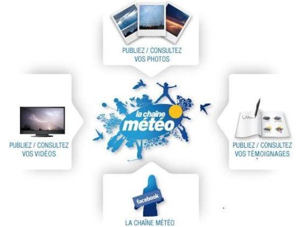 METEO ACTUALITE > Vos vidéos sur La Chaîne Météo : des cadeaux à la clé !